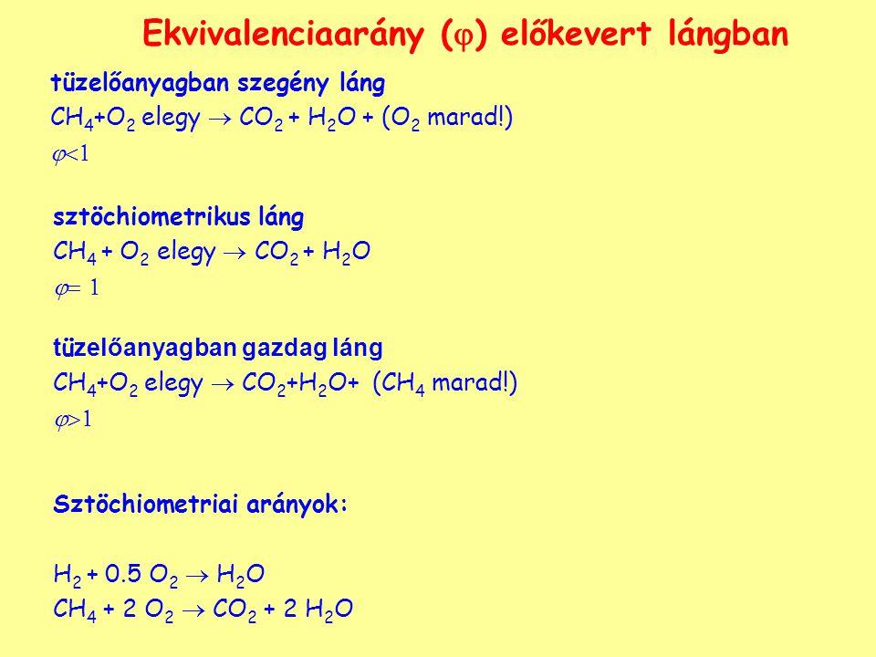 Ekvivalenciaarány (  ) előkevert lángban tüzelőanyagban szegény láng CH 4 +O 2 elegy  CO 2 + H 2 O + (O 2 marad!)  sztöchiometrikus láng CH 4 + O 2 elegy  CO 2 + H 2 O   t ü zelőanyagban gazdag láng CH 4 +O 2 elegy  CO 2 +H 2 O+ (CH 4 marad!)  Sztöchiometriai arányok: H 2 + 0.5 O 2  H 2 O CH 4 + 2 O 2  CO 2 + 2 H 2 O