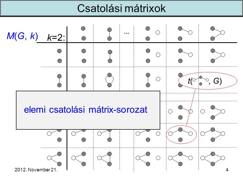 2012. November 21. k=2:... t(, G) M(G, k) 4 Csatolási mátrixok elemi csatolási mátrix-sorozat
