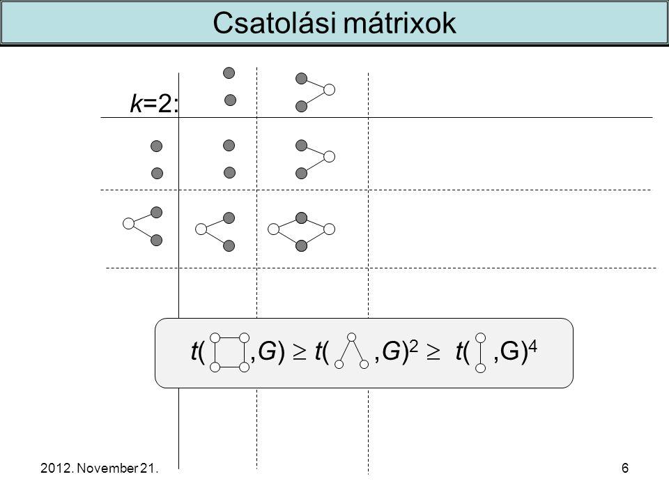 2012. November 21. k=2: 6 Csatolási mátrixok t(,G)  t(,G) 2  t(,G) 4