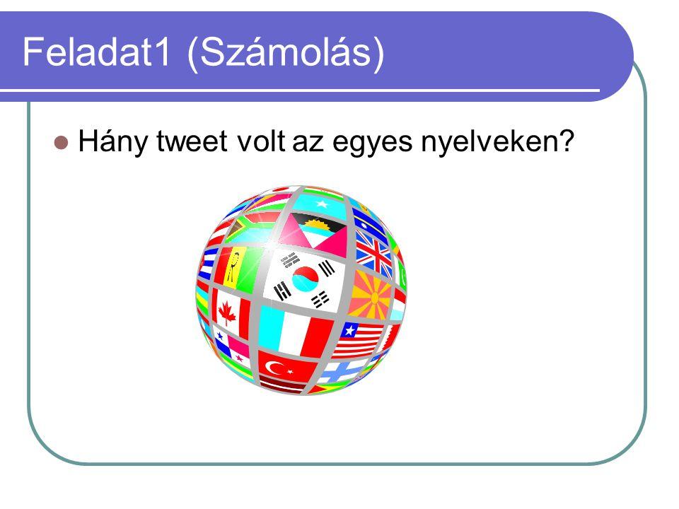 Feladat1 (Számolás) Hány tweet volt az egyes nyelveken?