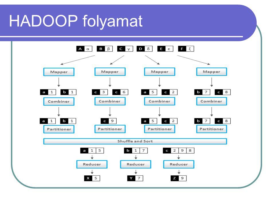 HDFS parancsok Listázás hadoop fs –ls Kiírja egy fájl tartalmát hadoop fs –cat Betöltés hadoop fs –put Könyvtár létrehozás hadoop fs –mkdir Könyvtár törlése rekurzívan hadoop fs -rmr