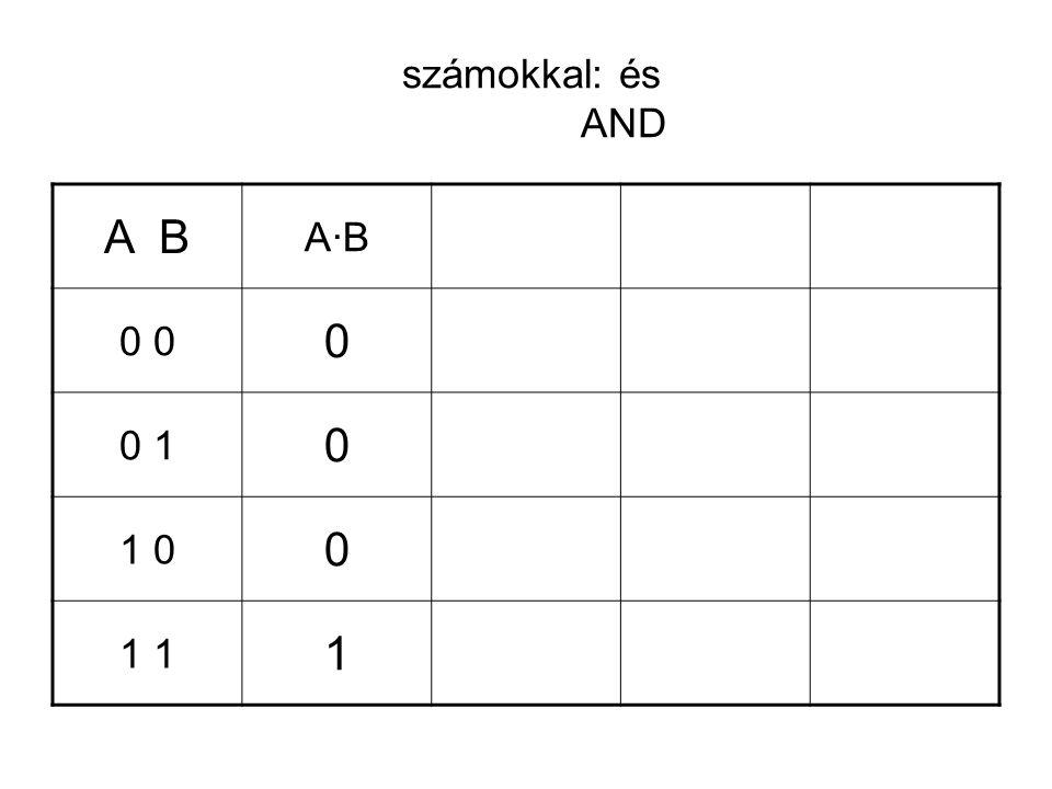 számokkal: és AND A B A·BA·B 0 0 0 1 0 1 0 0 1 1