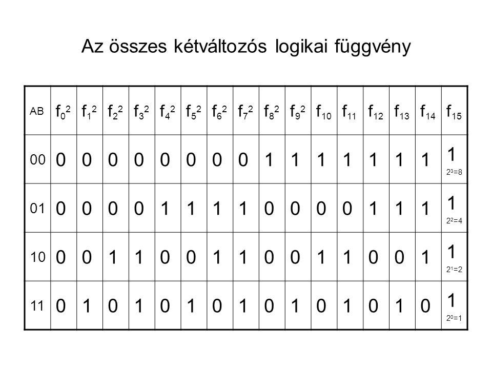 Az összes kétváltozós logikai függvény AB f02f02 f12f12 f22f22 f32f32 f42f42 f52f52 f62f62 f72f72 f82f82 f92f92 f 10 f 11 f 12 f 13 f 14 f 15 00 00000