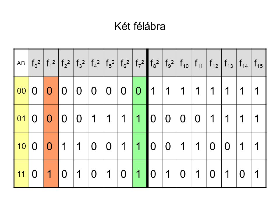 Két félábra AB f02f02 f12f12 f22f22 f32f32 f42f42 f52f52 f62f62 f72f72 f82f82 f92f92 f 10 f 11 f 12 f 13 f 14 f 15 00 0000000011111111 01 000011110000