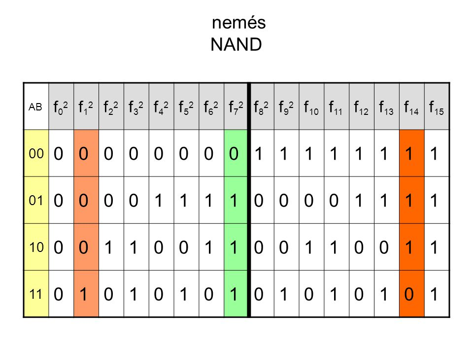 nemés NAND AB f02f02 f12f12 f22f22 f32f32 f42f42 f52f52 f62f62 f72f72 f82f82 f92f92 f 10 f 11 f 12 f 13 f 14 f 15 00 0000000011111111 01 0000111100001