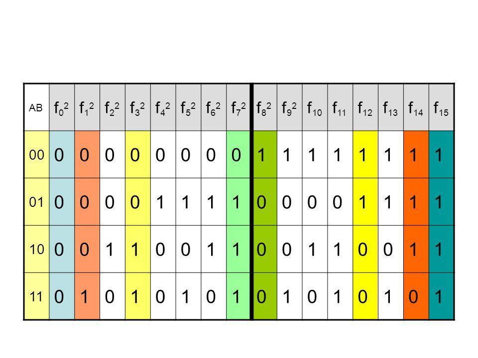 AB f02f02 f12f12 f22f22 f32f32 f42f42 f52f52 f62f62 f72f72 f82f82 f92f92 f 10 f 11 f 12 f 13 f 14 f 15 00 0000000011111111 01 0000111100001111 10 0011