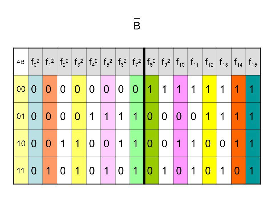 _B_B AB f02f02 f12f12 f22f22 f32f32 f42f42 f52f52 f62f62 f72f72 f82f82 f92f92 f 10 f 11 f 12 f 13 f 14 f 15 00 0000000011111111 01 0000111100001111 10
