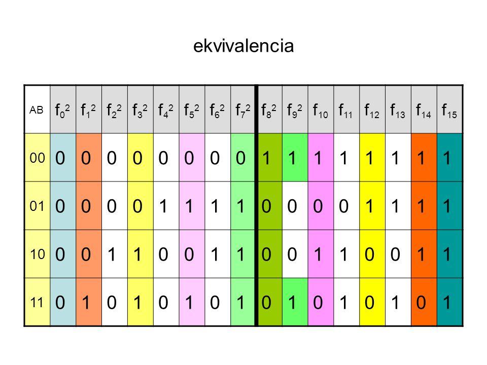 ekvivalencia AB f02f02 f12f12 f22f22 f32f32 f42f42 f52f52 f62f62 f72f72 f82f82 f92f92 f 10 f 11 f 12 f 13 f 14 f 15 00 0000000011111111 01 00001111000