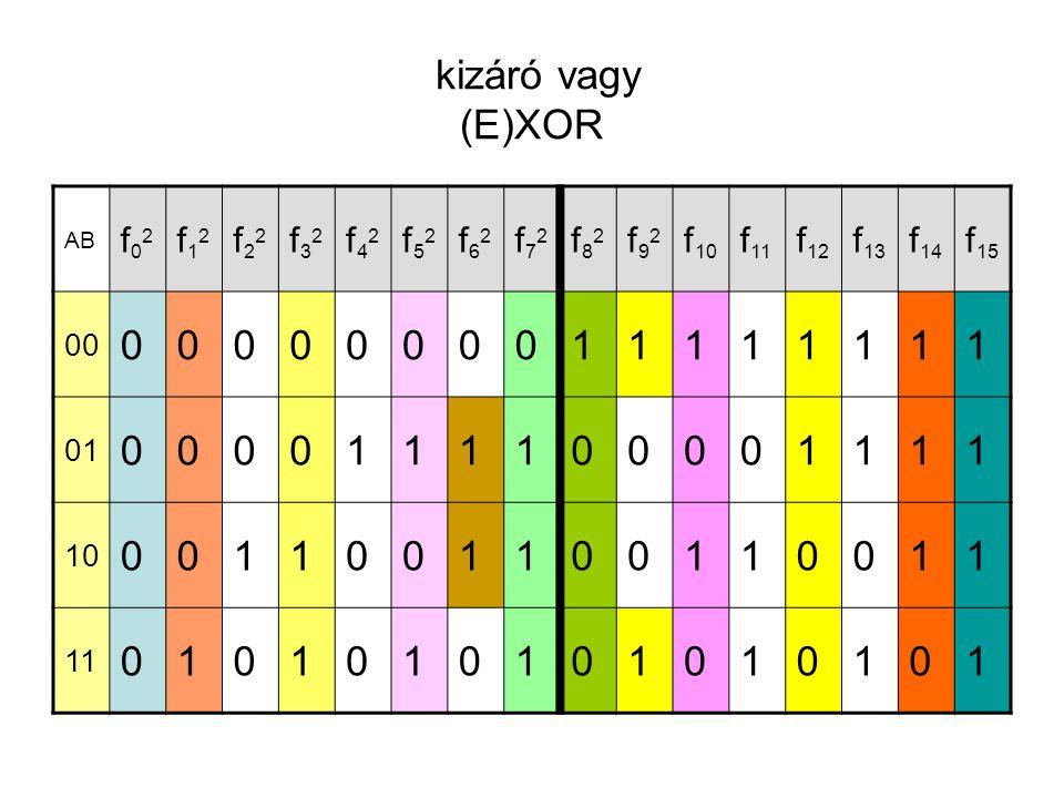 kizáró vagy (E)XOR AB f02f02 f12f12 f22f22 f32f32 f42f42 f52f52 f62f62 f72f72 f82f82 f92f92 f 10 f 11 f 12 f 13 f 14 f 15 00 0000000011111111 01 00001