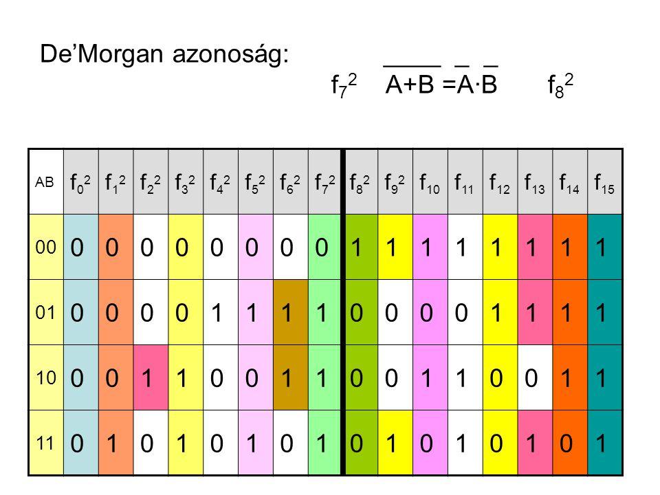 De'Morgan azonoság: ____ _ _ f 7 2 A+B =A·B f 8 2 AB f02f02 f12f12 f22f22 f32f32 f42f42 f52f52 f62f62 f72f72 f82f82 f92f92 f 10 f 11 f 12 f 13 f 14 f