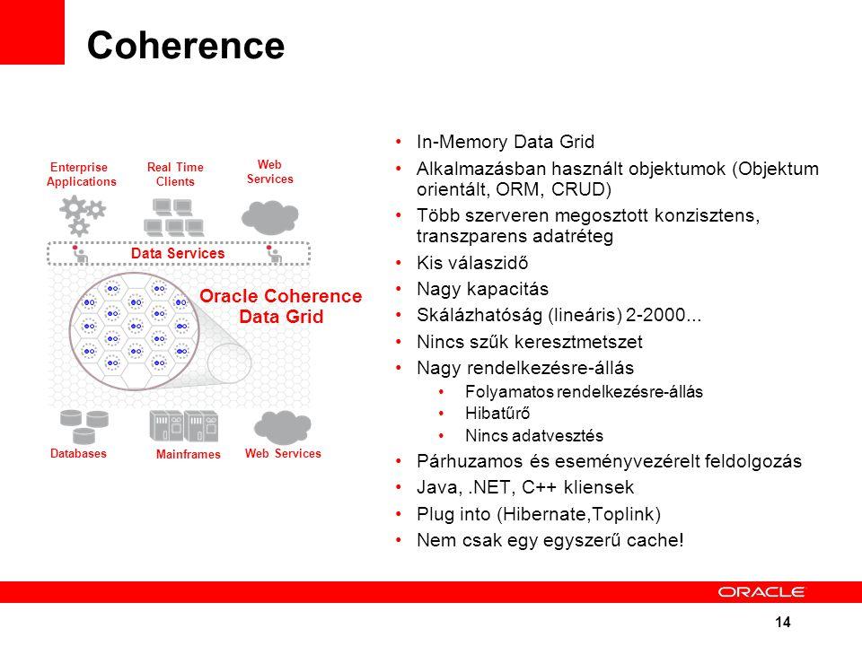 14 Coherence In-Memory Data Grid Alkalmazásban használt objektumok (Objektum orientált, ORM, CRUD) Több szerveren megosztott konzisztens, transzparens adatréteg Kis válaszidő Nagy kapacitás Skálázhatóság (lineáris) 2-2000...