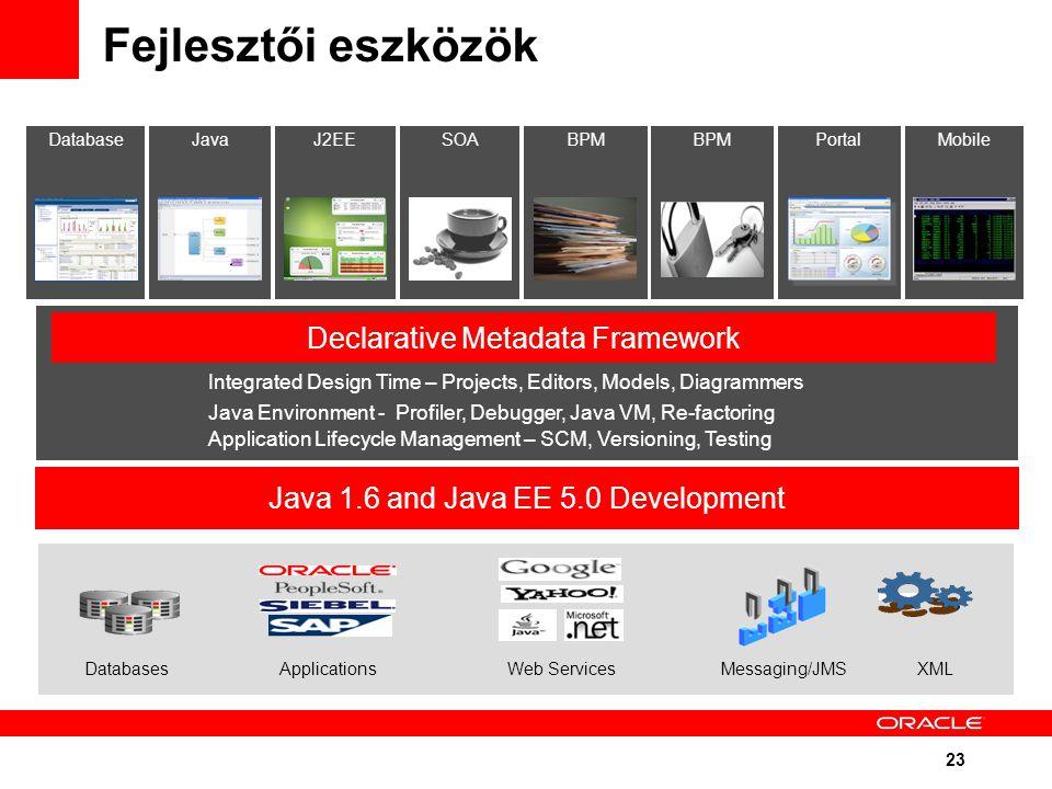 23 Integrated Design Time – Projects, Editors, Models, Diagrammers Java Environment - Profiler, Debugger, Java VM, Re-factoring Declarative Metadata Framework Application Lifecycle Management – SCM, Versioning, Testing DatabasesApplicationsWeb ServicesMessaging/JMSXML Java 1.6 and Java EE 5.0 Development BPMSOAJavaJ2EEBPMMobilePortalDatabase Fejlesztői eszközök
