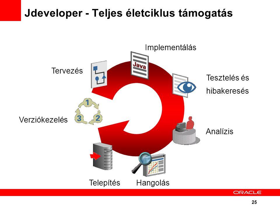 25 Jdeveloper - Teljes életciklus támogatás Tervezés Implementálás HangolásTelepítés Analízis Tesztelés és hibakeresés Verziókezelés