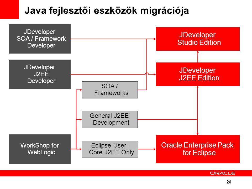 26 Java fejlesztői eszközök migrációja WorkShop for WebLogic Eclipse User - Core J2EE Only General J2EE Development JDeveloper Studio Edition Oracle Enterprise Pack for Eclipse JDeveloper SOA / Framework Developer JDeveloper J2EE Developer JDeveloper J2EE Edition SOA / Frameworks
