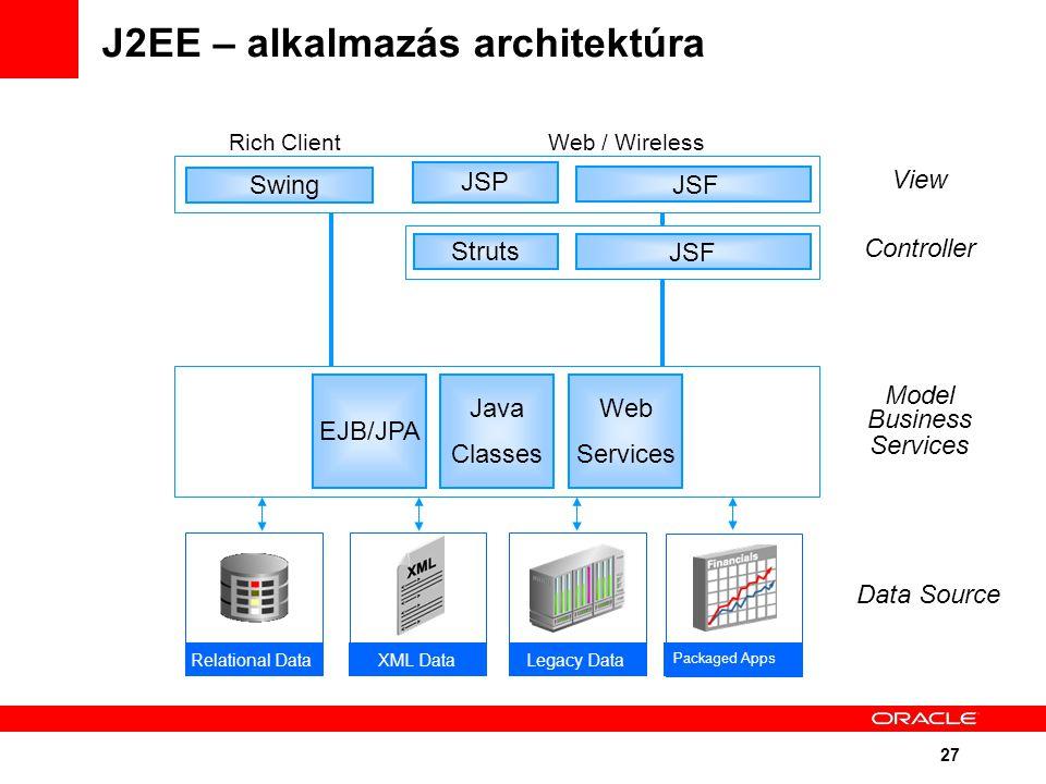 27 J2EE – alkalmazás architektúra Struts JSF JSP Swing View Controller Model Business Services Rich ClientWeb / Wireless Relational Data XML Data Legacy Data Data Source EJB/JPA Java Classes Web Services Packaged Apps
