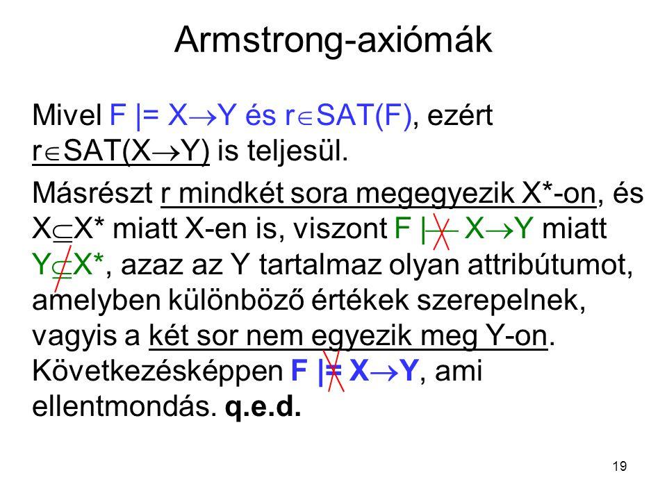 19 Armstrong-axiómák Mivel F  |= X  Y és r  SAT(F), ezért r  SAT(X  Y) is teljesül. Másrészt r mindkét sora megegyezik X*-on, és X  X* miatt X-e