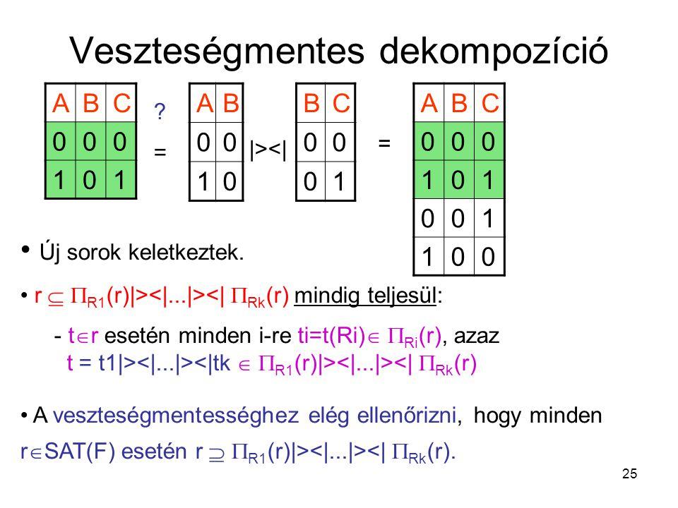 25 Veszteségmentes dekompozíció ABC 000 101 AB 00 10 BC 00 01 ?=?= |><| = ABC 000 101 001 100 Új sorok keletkeztek. r   R1 (r)|> <|  Rk (r) mindig