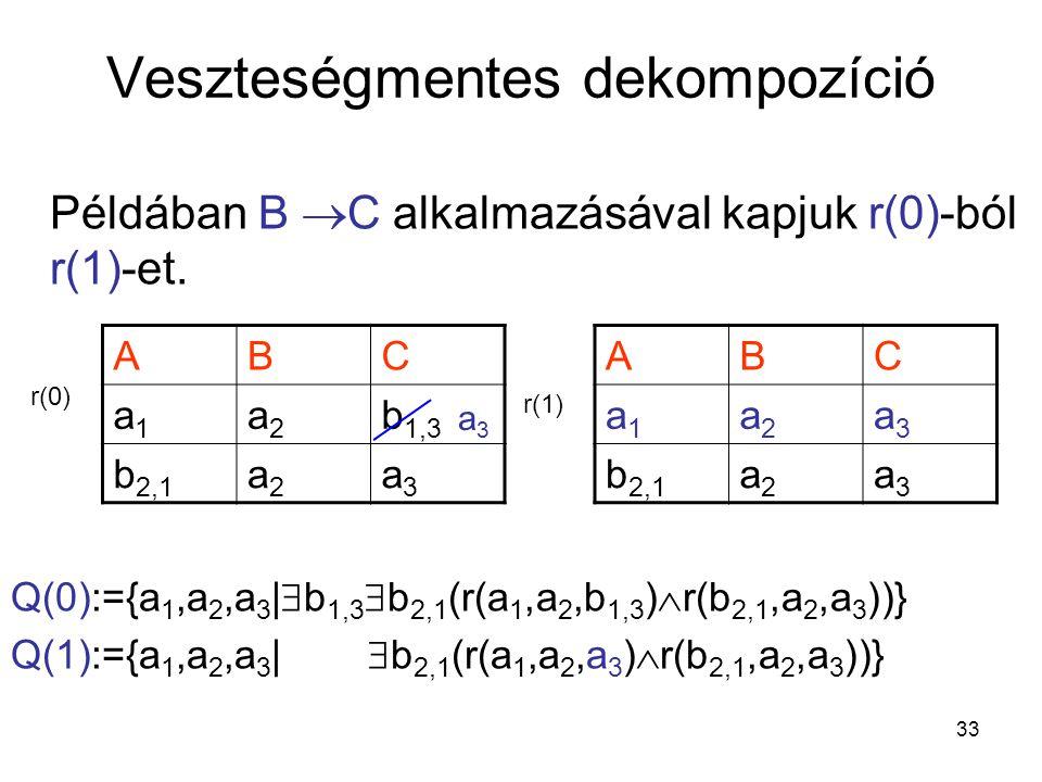 33 Veszteségmentes dekompozíció Példában B  C alkalmazásával kapjuk r(0)-ból r(1)-et. Q(0):={a 1,a 2,a 3 |  b 1,3  b 2,1 (r(a 1,a 2,b 1,3 )  r(b