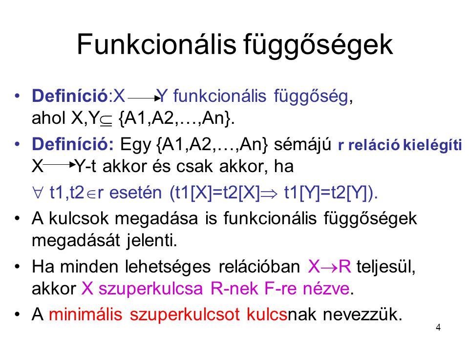 4 Funkcionális függőségek Definíció:X Y funkcionális függőség, ahol X,Y  {A1,A2,…,An}. Definíció: Egy {A1,A2,…,An} sémájú r reláció kielégíti X Y-t a