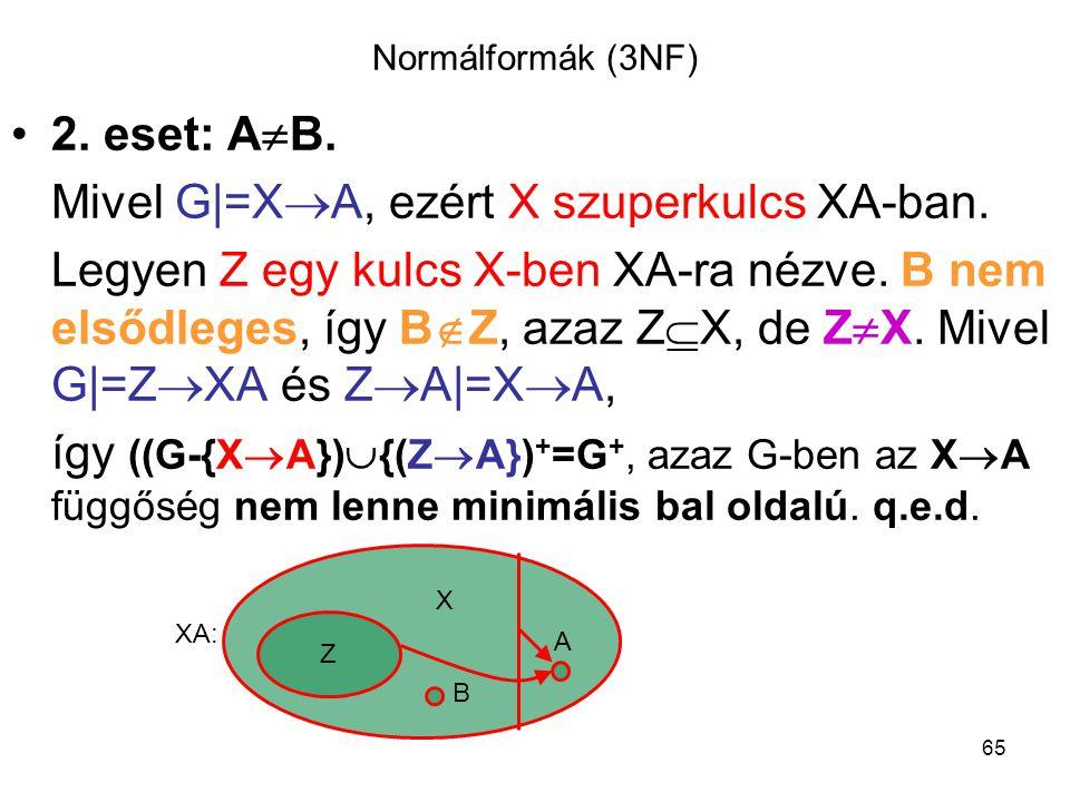 65 Normálformák (3NF) 2. eset: A  B. Mivel G|=X  A, ezért X szuperkulcs XA-ban. Legyen Z egy kulcs X-ben XA-ra nézve. B nem elsődleges, így B  Z, a