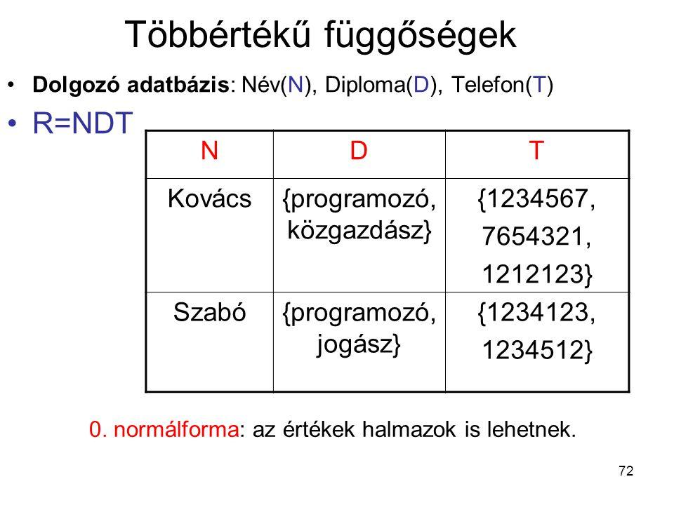 72 Többértékű függőségek Dolgozó adatbázis: Név(N), Diploma(D), Telefon(T) R=NDT NDT Kovács{programozó, közgazdász} {1234567, 7654321, 1212123} Szabó{
