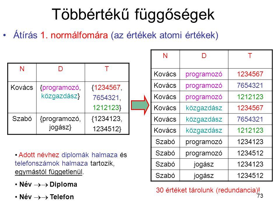 73 Többértékű függőségek Átírás 1. normálfomára (az értékek atomi értékek) NDT Kovács{programozó, közgazdász} {1234567, 7654321, 1212123} Szabó{progra