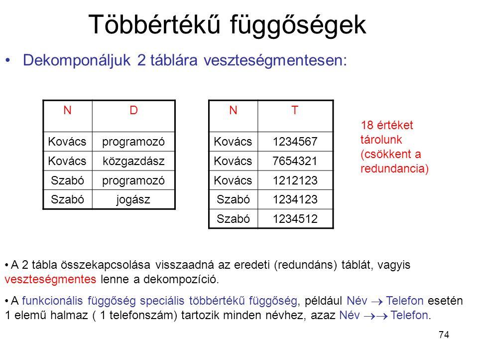 74 Többértékű függőségek Dekomponáljuk 2 táblára veszteségmentesen: ND Kovácsprogramozó Kovácsközgazdász Szabóprogramozó Szabójogász NT Kovács1234567