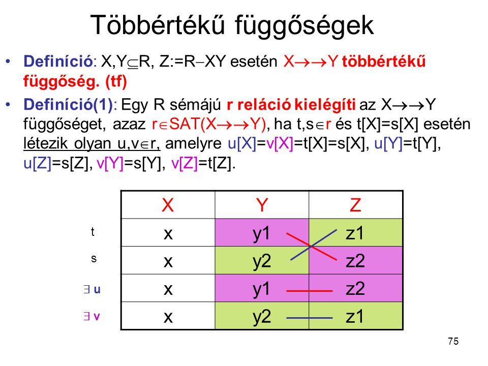 75 Többértékű függőségek Definíció: X,Y  R, Z:=R  XY esetén X  Y többértékű függőség. (tf) Definíció(1): Egy R sémájú r reláció kielégíti az X 