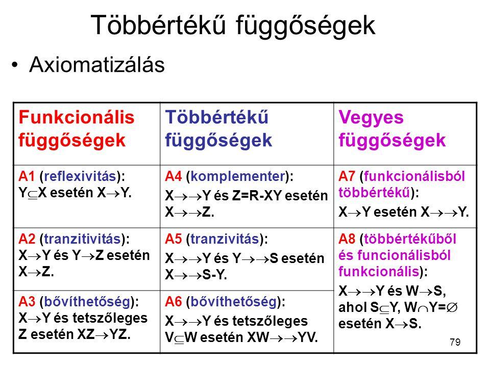 79 Többértékű függőségek Axiomatizálás Funkcionális függőségek Többértékű függőségek Vegyes függőségek A1 (reflexivitás): Y  X esetén X  Y. A4 (komp