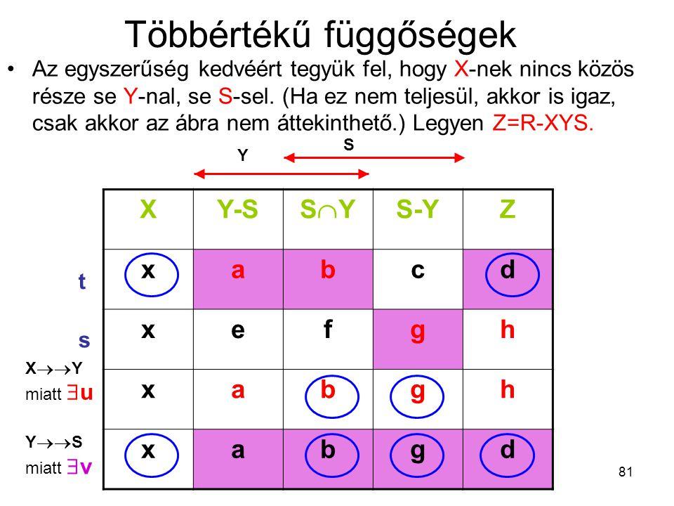 81 Többértékű függőségek Az egyszerűség kedvéért tegyük fel, hogy X-nek nincs közös része se Y-nal, se S-sel. (Ha ez nem teljesül, akkor is igaz, csak