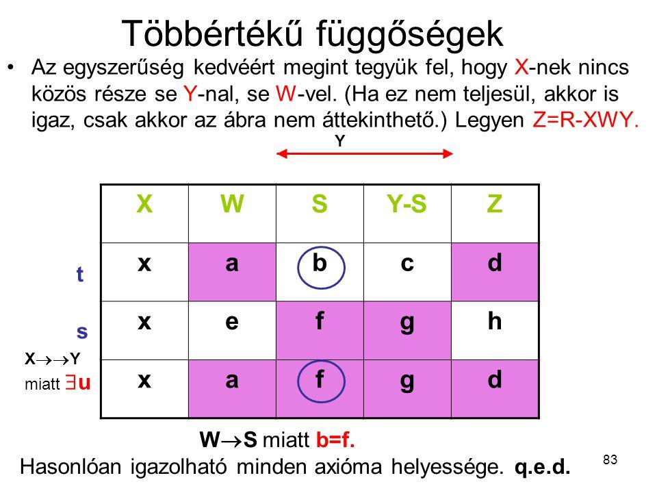 83 Többértékű függőségek Az egyszerűség kedvéért megint tegyük fel, hogy X-nek nincs közös része se Y-nal, se W-vel. (Ha ez nem teljesül, akkor is iga