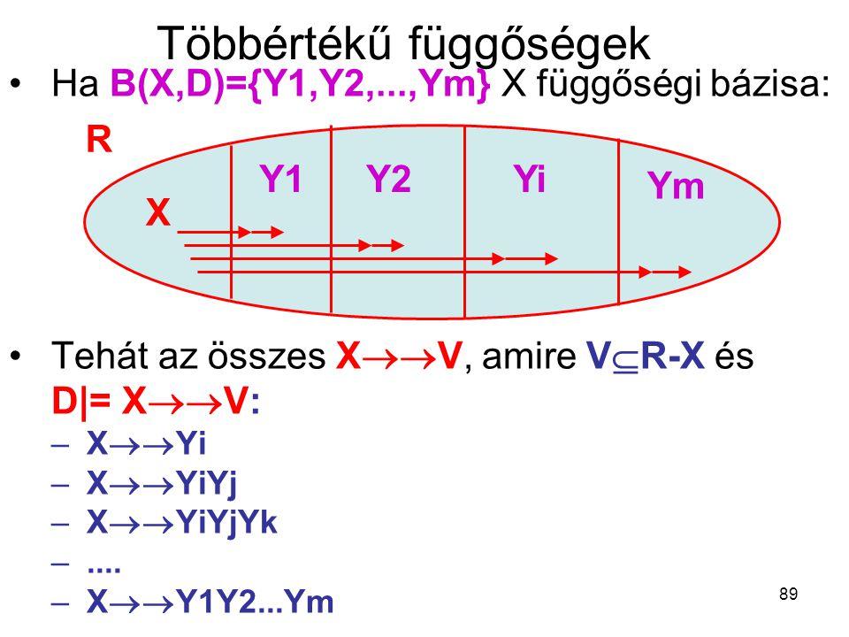 89 Többértékű függőségek Ha B(X,D)={Y1,Y2,...,Ym} X függőségi bázisa: Tehát az összes X  V, amire V  R-X és D|= X  V: –X  Yi –X  YiYj –X  Y