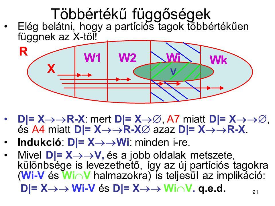 91 Többértékű függőségek Elég belátni, hogy a partíciós tagok többértékűen függnek az X-től! D|= X  R-X: mert D|= X , A7 miatt D|= X , és A4 mi