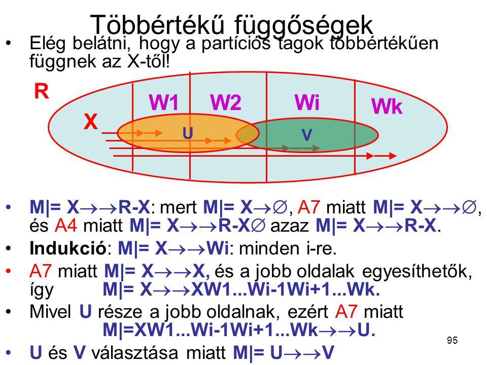 95 Többértékű függőségek Elég belátni, hogy a partíciós tagok többértékűen függnek az X-től! M|= X  R-X: mert M|= X , A7 miatt M|= X , és A4 mi