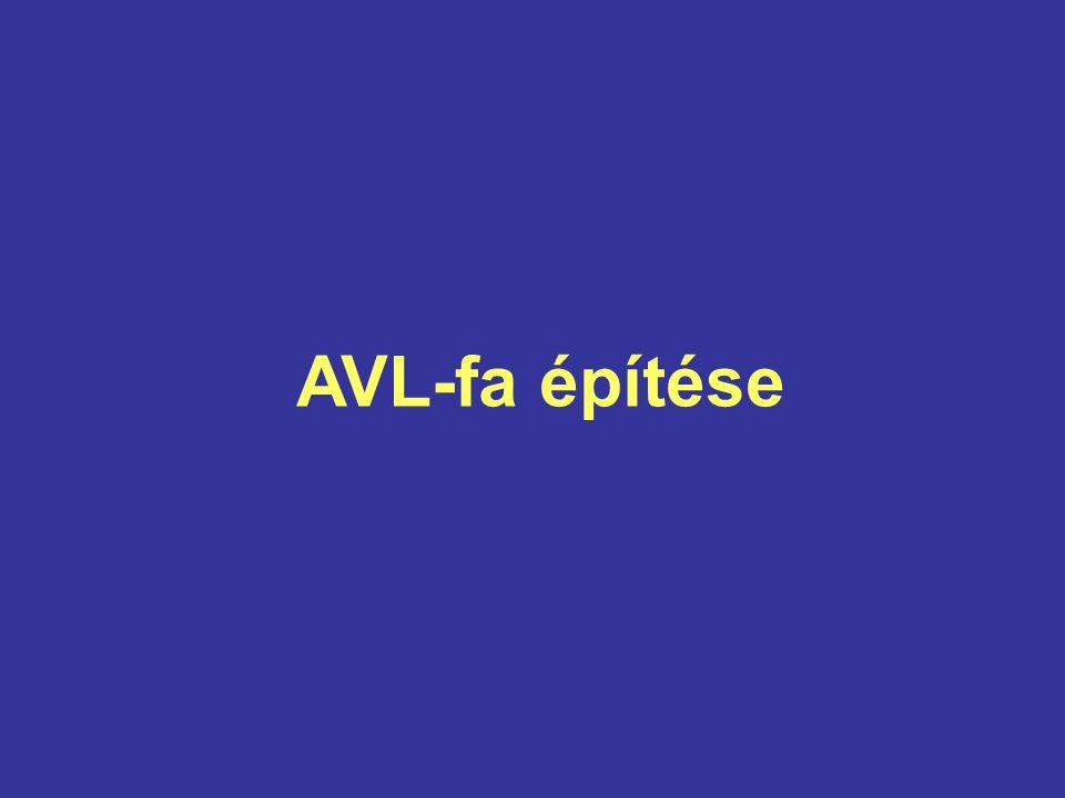Az AVL-fa (Adelszon-Velszkij és Landisz, 1962): t kiegyensúlyozott (AVL-tulajdonságú) t minden x csúcsára: | h(bal(x)) – h(jobb(x)) | ≤ 1 - a majdnem teljes bináris fa AVL-tulajdonságú - minden művelet (beszúrás és törlés) után ellenőrizzük, és ha kell, helyreállítjuk az AVL- tulajdonságot - az AVL-fa maximális magassága 1,44log 2 n Az AVL-fa definíciója: