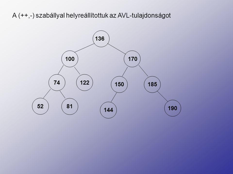 A (++,-) szabállyal helyreállítottuk az AVL-tulajdonságot 136 100 170 52 81 74 185 150 190 144 122
