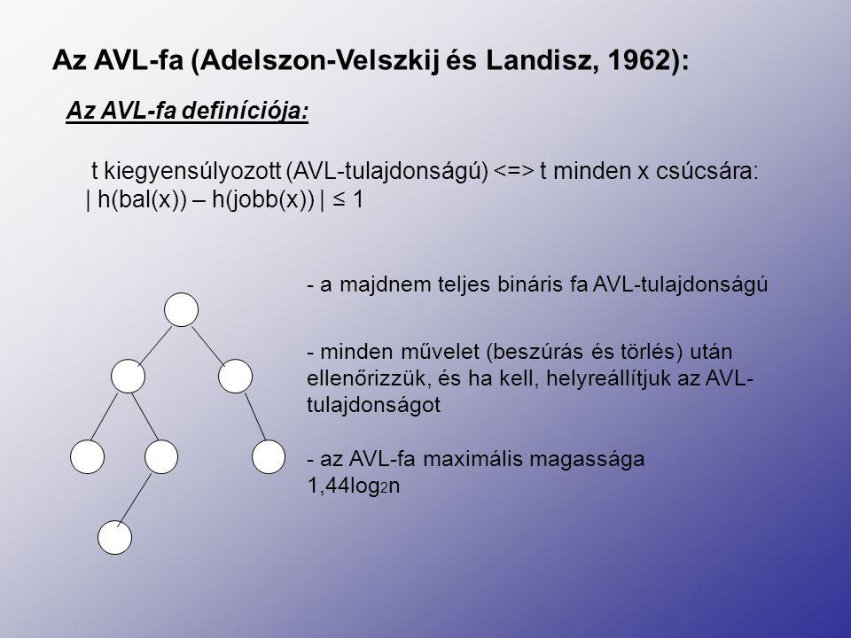 Az AVL-fa (Adelszon-Velszkij és Landisz, 1962): t kiegyensúlyozott (AVL-tulajdonságú) t minden x csúcsára: | h(bal(x)) – h(jobb(x)) | ≤ 1 - a majdnem