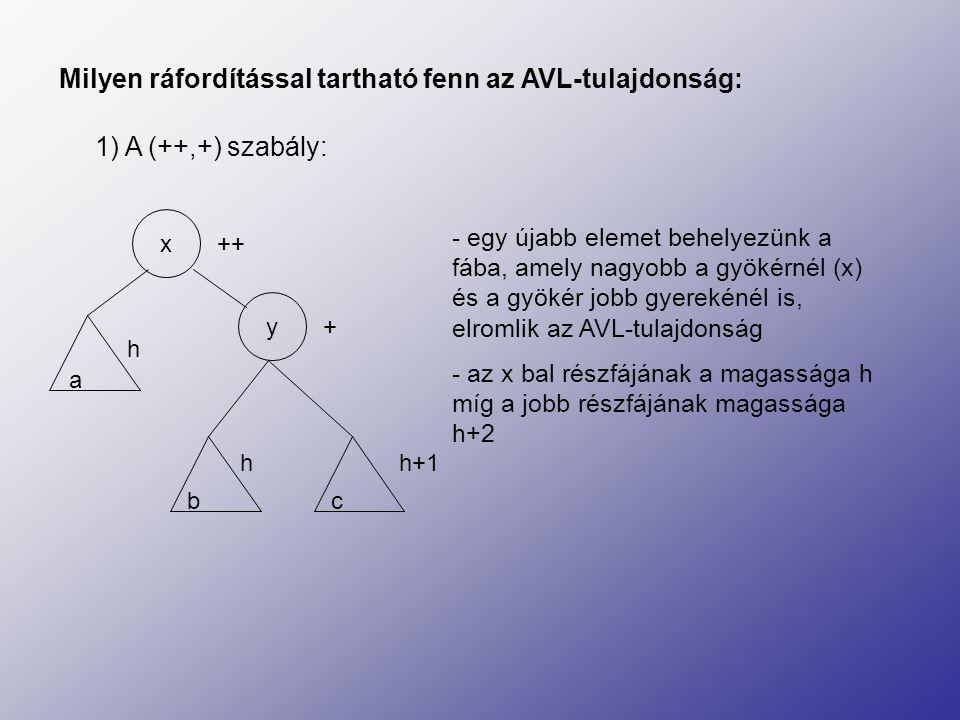 Forgatás segítségével helyreállítható az AVL-tulajdonság x y a h b c h h+1 x y a bc ++ + h hh+1 =>=> - az y kerül a gyökérbe, az y bal részfáját átállítjuk az x jobb részfájának - az x lesz az y bal oldali gyereke - az y jobb és baloldali részfájának magassága h+1 lesz - ennek a tükörképe a (--,-) szabály