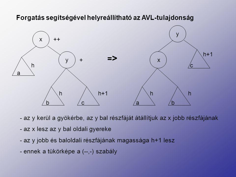 Forgatás segítségével helyreállítható az AVL-tulajdonság x y a h b c h h+1 x y a bc ++ + h hh+1 =>=> - az y kerül a gyökérbe, az y bal részfáját átáll