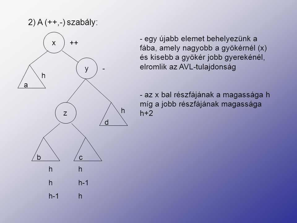 Forgatás segítségével helyreállítható az AVL-tulajdonság - a gyökérbe a z elem kerül, bal gyereke az x, jobb gyereke az y lesz - a z bal részfája az x jobb részfája lesz - a z jobb részfája az y bal részfája lesz h h x y a bc ++ - h h z d h hh-1 h-1h xy abc z d h h h-1 h-1 h =>=>