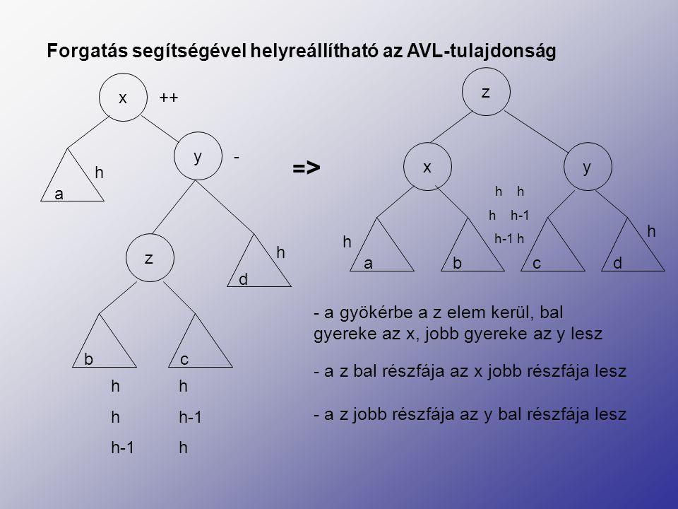 Forgatás segítségével helyreállítható az AVL-tulajdonság - a gyökérbe a z elem kerül, bal gyereke az x, jobb gyereke az y lesz - a z bal részfája az x