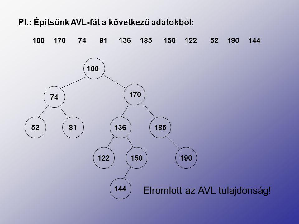 Pl.: Építsünk AVL-fát a következő adatokból: 1707481185150144 100 13612252190 74 170 52 81 136 185 122150190 144 Elromlott az AVL tulajdonság!
