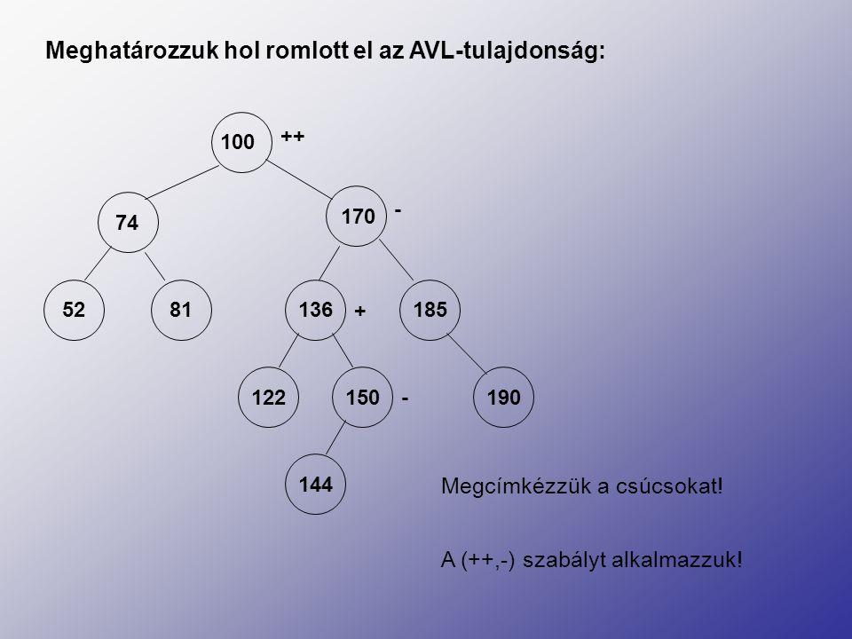 100 74 170 52 81 136 185 122150190 144 Meghatározzuk hol romlott el az AVL-tulajdonság: ++ - + - Megcímkézzük a csúcsokat! A (++,-) szabályt alkalmazz