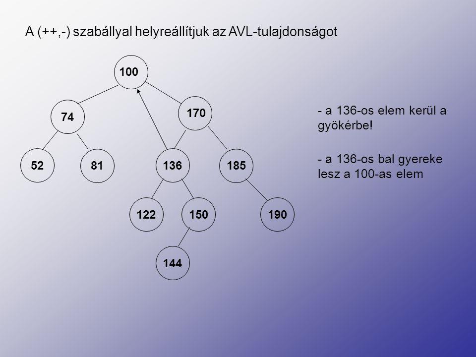 136 170 5281 185 122150190 144 100 74 A (++,-) szabállyal helyreállítjuk az AVL-tulajdonságot - a 122-es elem a 100-as jobb gyereke lesz - a 150-es pedig a 170-es bal gyereke