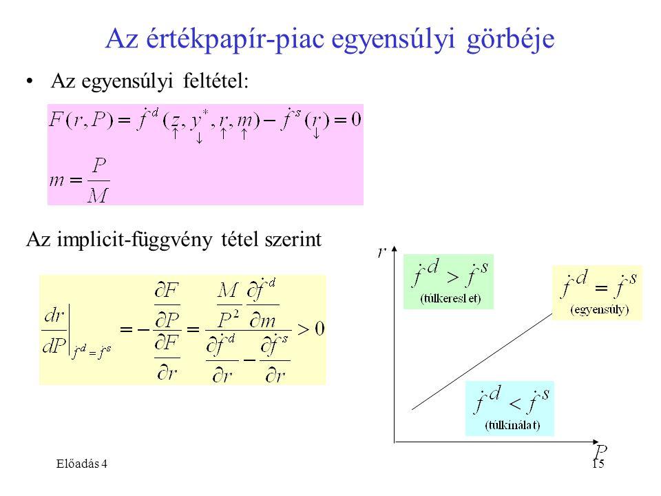 Előadás 415 Az értékpapír-piac egyensúlyi görbéje Az egyensúlyi feltétel: Az implicit-függvény tétel szerint