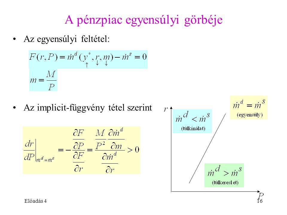 Előadás 416 A pénzpiac egyensúlyi görbéje Az egyensúlyi feltétel: Az implicit-függvény tétel szerint
