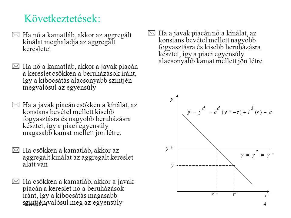 Előadás 44 Következtetések: *Ha nő a kamatláb, akkor az aggregált kínálat meghaladja az aggregált keresletet *Ha nő a kamatláb, akkor a javak piacán a