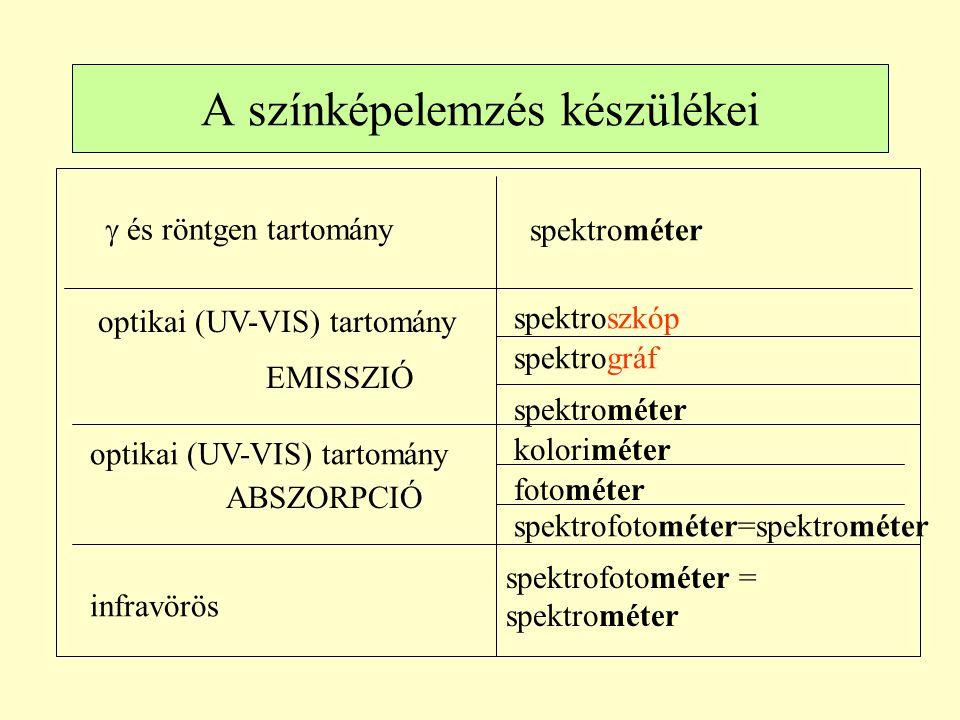A színképelemzés készülékei  és röntgen tartomány spektrométer optikai (UV-VIS) tartomány spektroszkóp spektrográf spektrométer optikai (UV-VIS) ta