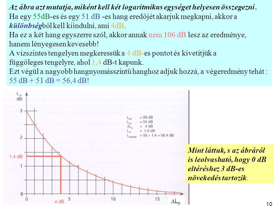 Az ábra azt mutatja, miként kell két logaritmikus egységet helyesen összegezni. Ha egy 55dB-es és egy 51 dB -es hang eredőjét akarjuk megkapni, akkor