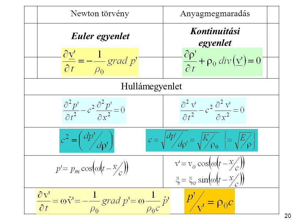 Newton törvényAnyagmegmaradás Euler egyenlet Kontinuitási egyenlet Hullámegyenlet 20